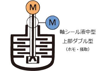 軸シール液中型上部ダブル型(ホモ・掻取)