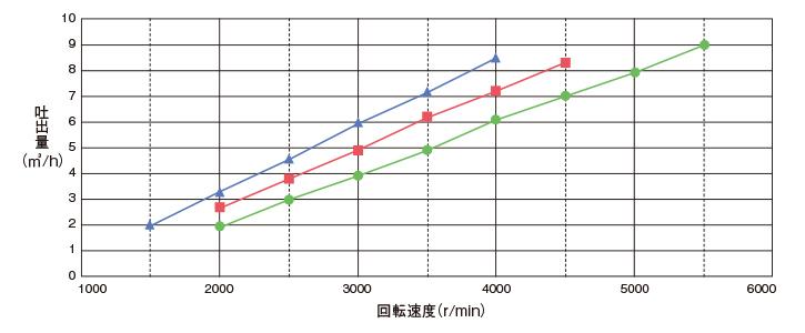 均质搅拌器段数和吐出量的关系(本公司比较)
