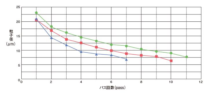 均质搅拌器的段数与颗粒物直径关系(本公司比较)粒